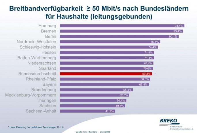Breitband-nach-Bundesländern (Grafik:Breko)