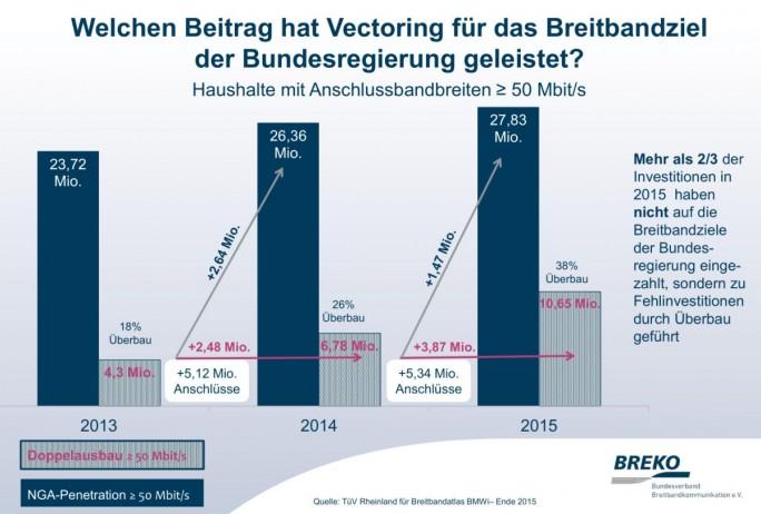Nach Darstellung des Breko hat die Strategie beim DSL-Vectoring nicht zur Erreichung der Breitbandziele der Bundesregierung beigetragen (GRafik: Bundesverband Breitbandkommunikation e.V.)