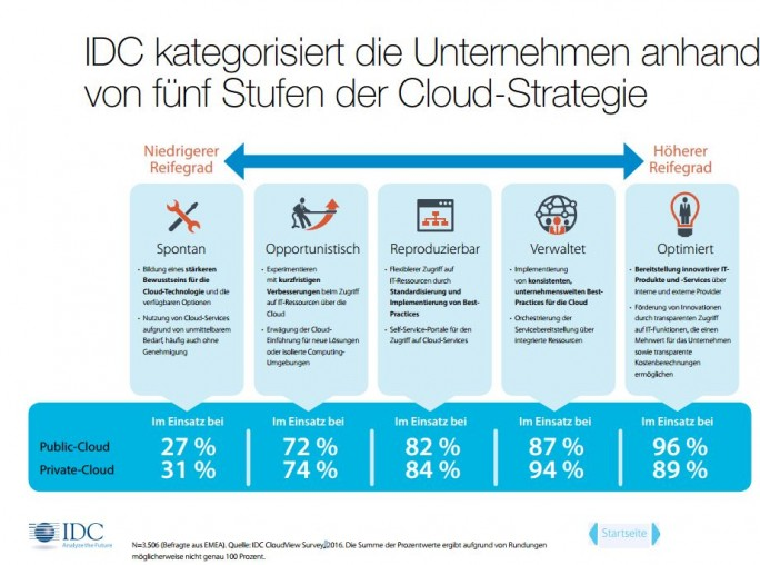 Viele Unternehmen reagieren mit Cloud-Technologien und schaffen Insellösungen. Eine umfassende und ausgereifte Strategie verfolgen derzeit in Deutschland etwa nur ein Drittel der Unternehmen. (Bild: IDC/Cisco)