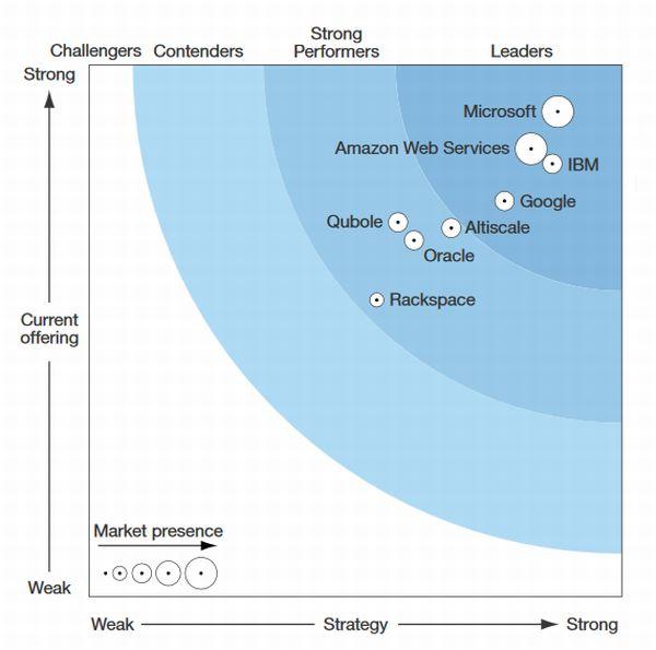 Mit dem Kauf von Altiscale erwirbt SAP einen von Analysten hervorragend positionierten Anbeiter im Bereich für  Big Data und Hadoop in der Cloud. Hier war SAP zuvor gar nicht präsent. (Grafik: Forrester Research)