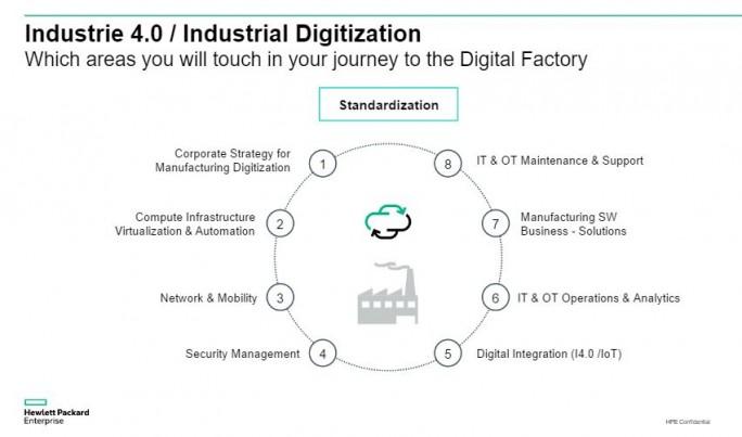 HPE will über die CPI sämtliche Aspekte der digitalisierung abdecken. (Bild: HPE)