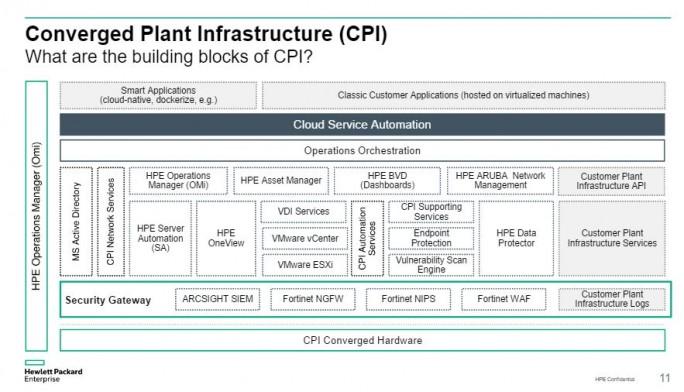 Die CPI besteht aus zahlreichen Komponenten, für Administration, Sicherheit und Netzwerk. Kernstück ist das OpenStack-Basierte Helion CloudSystem. (Bild: HPE)