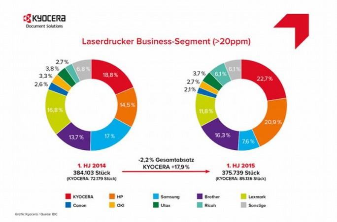 Marktanteile für Business-Laserdrucker mit mehr als 20 Seiten im dritten Quartal 2015 in Deutschland (Grafik: Kyopcera).