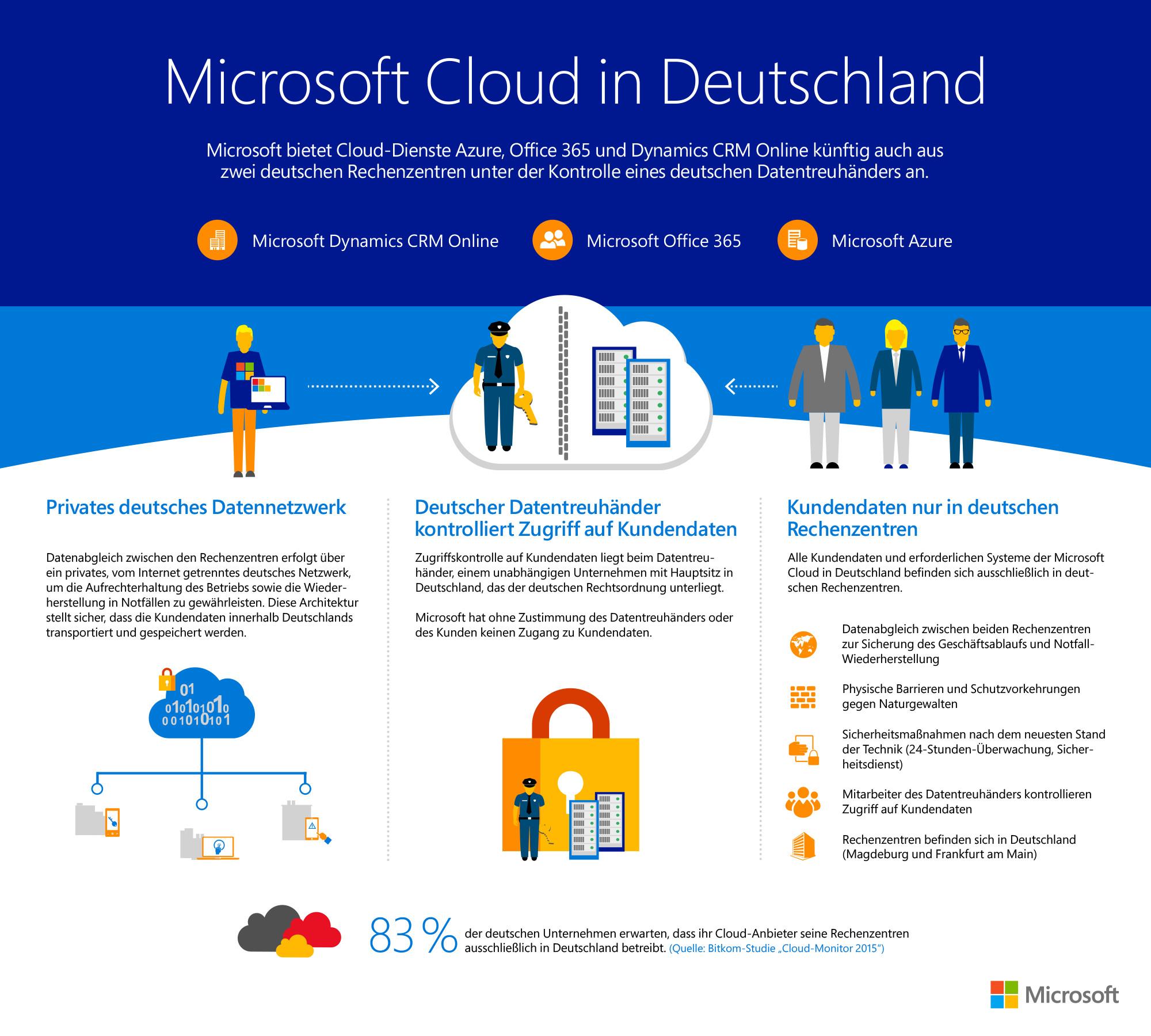 deutsche cloud server