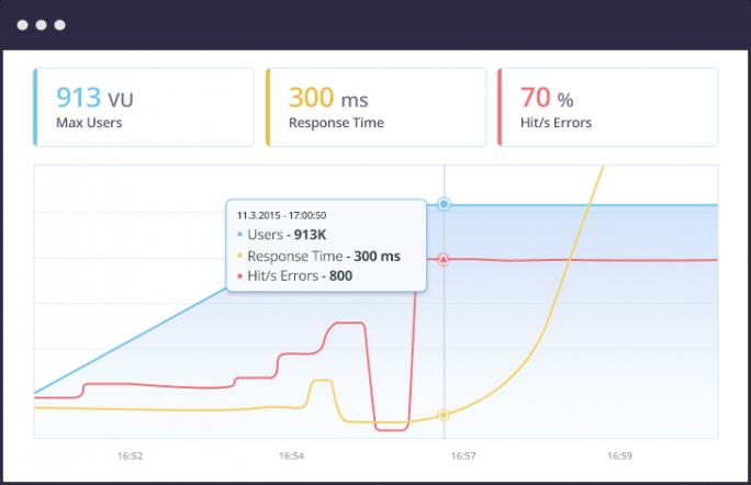 Schnelle Performance-Tests in jeder Phase der Entwicklung soll der Zukauf von BlazeMeter ermöglichen. (Bild: BlazeMeter)