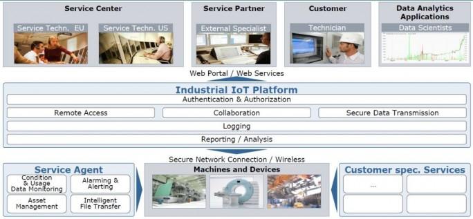 Atos Industrial IoT Platform versteht sich vor allem als nach allen Seiten offene Datendrehscheibe (Bilder: Atos)