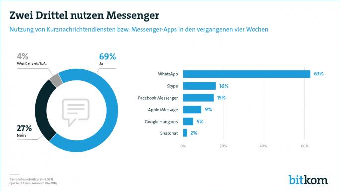WhatsApp führte den deutschen Markt für Messenger-Apps im Sommer 2016 mit einem Anteil von 63 Prozent an (Bild: Bitkom)