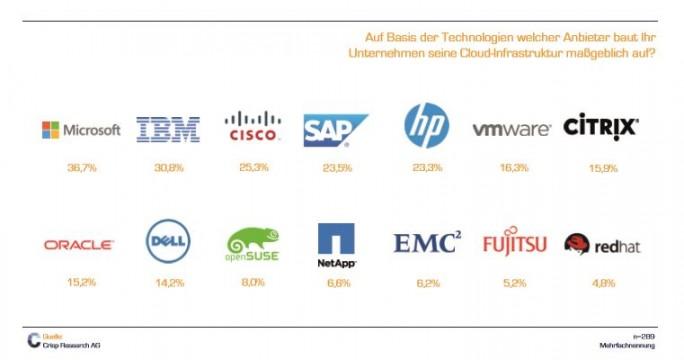 Cloud-Anbieter im deutschen Cloud-Markt.