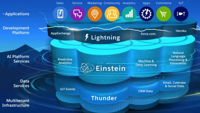 Einstein wird nicht als eigenständiges Produkt verfügbar sein. Anwender können jedoch bestimmte Funktionen im Hintergrund nutzen, teilweise auch kostenlos. (Bild: Salesforce.com)