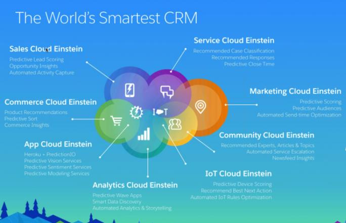 Salesforce.com stellt mit Einstein eine KI-Lösung vor, die Anwendern der verschiedenen Programme assistieren soll. (Bild: Salesforce.com)