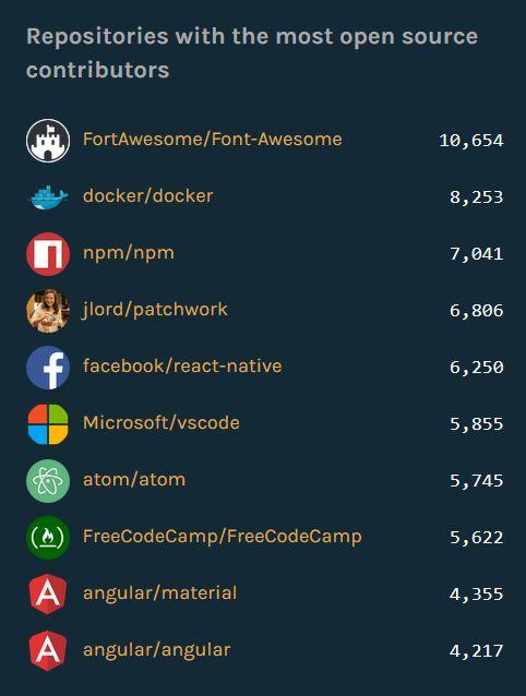 Github Repositiries mit den meisten Kontributoren(Grafik: Github)