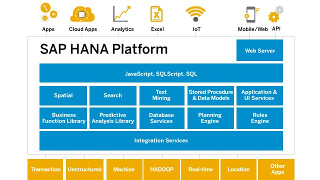 Die HANA-Architektur: Mit einer kostenlosen Express-Version liefert SAP jetzt auch kleineren Organisationen die Möglichkeit, die Plattform auszuprobieren. (Grafik: SAP)