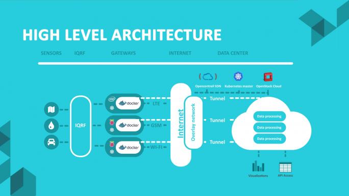 Aufbau einer High-Level-Architecture mit IoT-Komponenten und verschiedenen quelloffenen Technologien. (Bild: TCP Cloud)