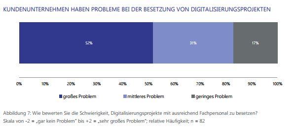 Probleme in den Anwenderunternehmen, geeignete Fachkräfte zu bekommen: Mehr als 80 Prozent der Anwender scheinen hier Probleme zu haben. (Bild: Lünendonk)