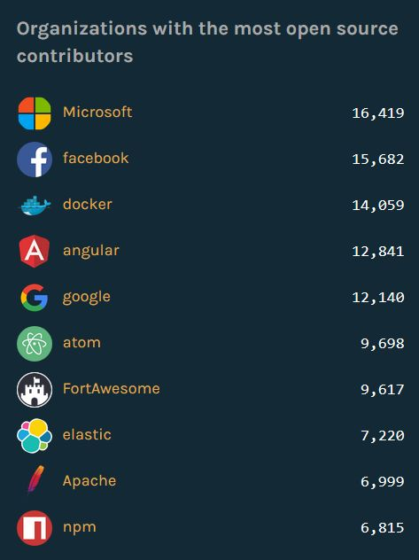 Open-Source-Kontributoren nach Firmen, Stand September 2016 (Grafik: Github)