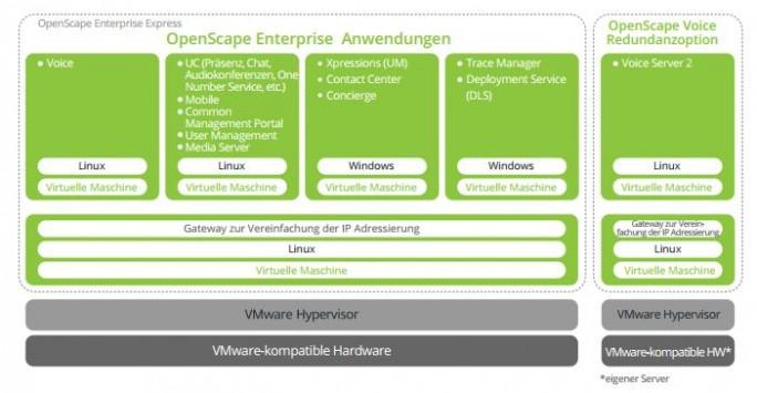 Der Aufbau von OpenScape Enterprise Express V9. (Bild: Unify)