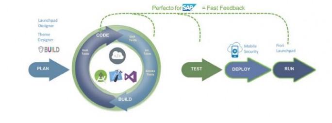 Durch diese Integration ist schnelleres Testen und Entwickeln möglich, verspricht Perfecto. (Bild: Perfecto Mobile)
