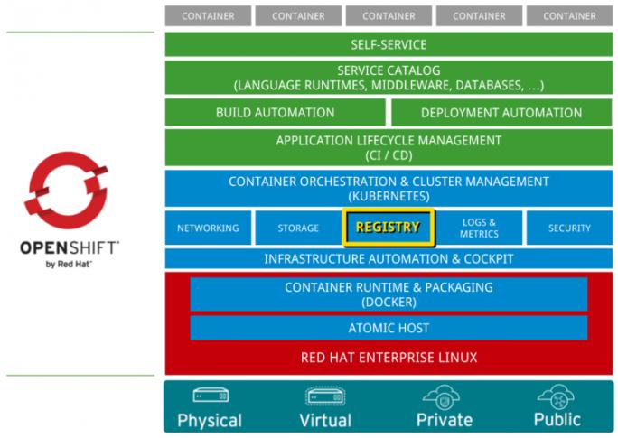 Red Hat sorgt mit neuen Funktionen in der Registry für eine bequemere Verwaltung von Container-Images. (Bild: Red Hat)