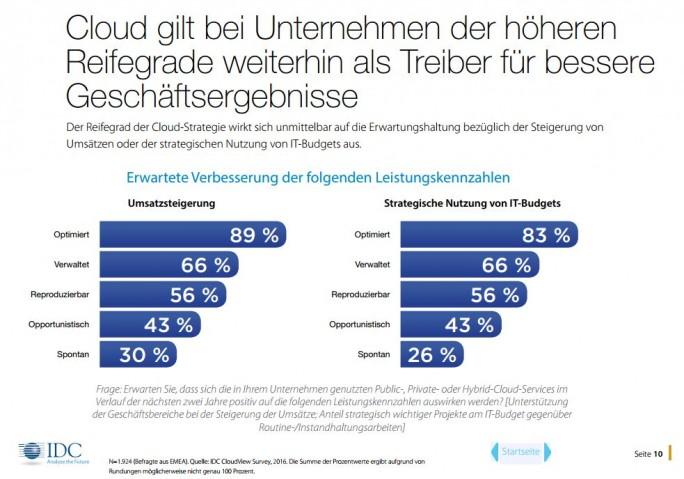 Dank eines strategischen Cloud-Einsatzes lassen sich Umsatzsteigerungen realisieren. (Bild: IDC/Cisco)