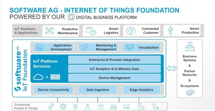 Die Einbindung der IoT-Foundation in die Referenzarchitektur der Digital Business Platform (Grafik: Software AG)