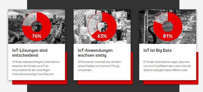 Deutschland ist im internationalen Vergleich beim Einsatz von IoT-Technologien führen. (Bild: Vodafone)