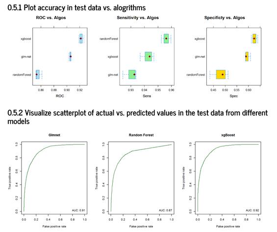 In dem neuen Analytics-Tool AMAR können Variablen in verschiedenen Algorithmen getestet werden. (Bild: Microsoft)