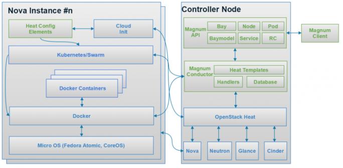 API-Management in OpenStack mit dem Projekt Magnum, das Swarm, Kubernetes und Mesos unterstützt. (Bild: OpenStack Foundation)