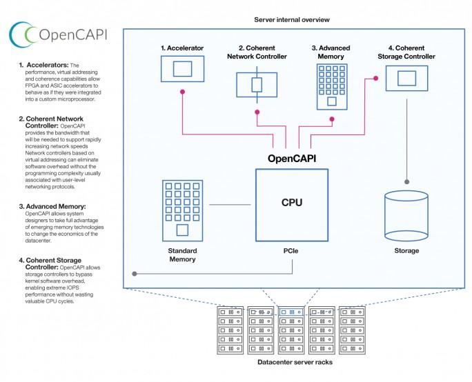 IBMs POWER-Architektur wird dank OpenCAPI für Acceleratoren erweitert und sorgt damit für erhebliche Performance-Zugewinne vor allem bei modernen Anwendungen wie künstliche Intelligenz. (Bild: OpenCAPI.org)