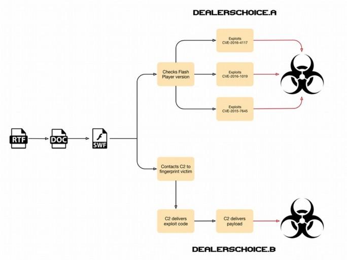 Funktionsweise der beiden Varianten der Malware DealersChoice (Grafik: Palo Alto Networks)