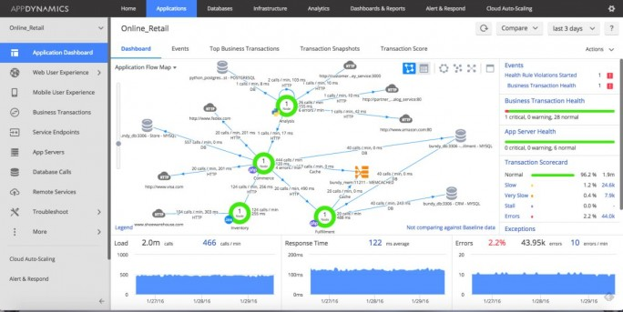 Flow Map der Software für Application Perfomance Management von AppDynamics (Screenshot: AppDynamics)