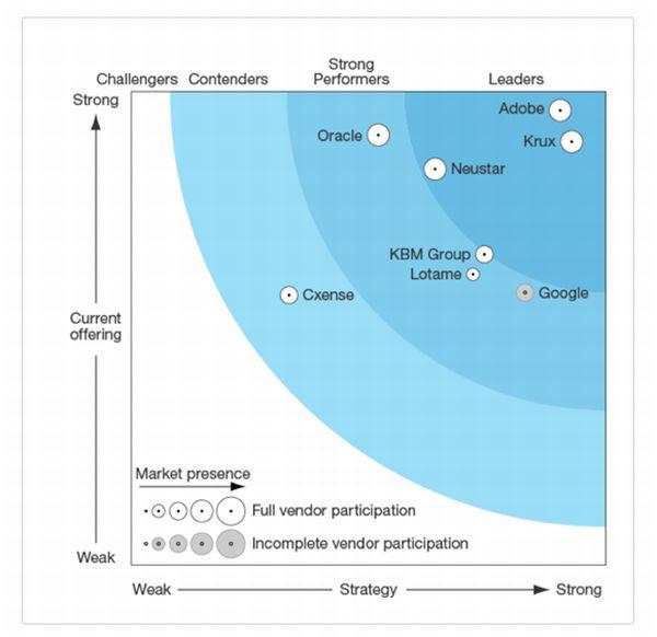 In der Marktübersicht der Analysten von Forrester wurde Krux im vierten Quartal 2015 als einer der führenden Anbieter eingestuft (Grafik: Forrester Research)