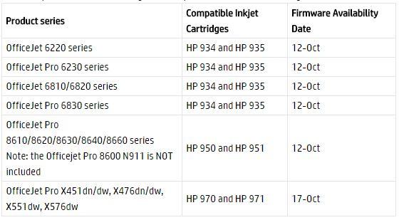 Zeitplan für die Veröffentlichung der neuen Updates für die HP-Drucker, die auch wieder die Patronen anderer Hersteller erlauben soll. (Bild: HP)