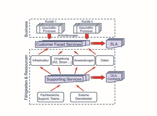 Aus Fähigkeiten und Ressourcen werden Services (Grafik: Martin Beims)