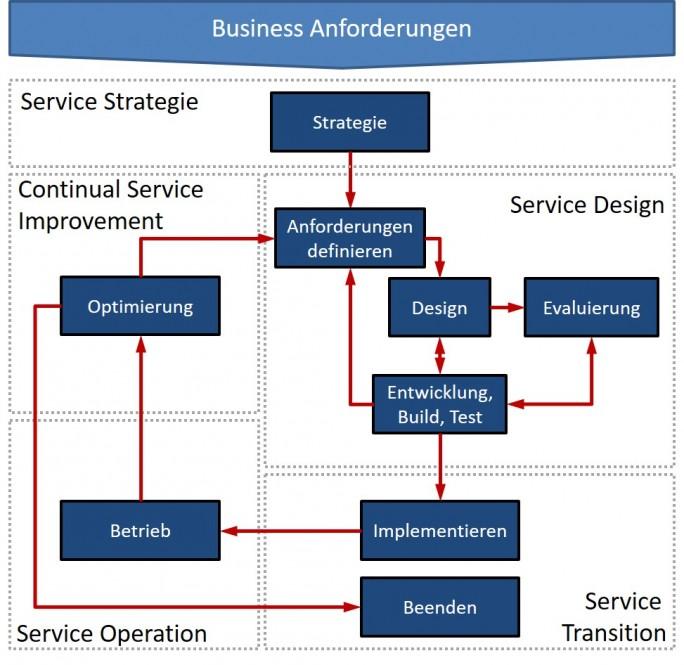 Der ITIL® Lifecycle im Zusammenspiel (Grafik: Martin Beims)