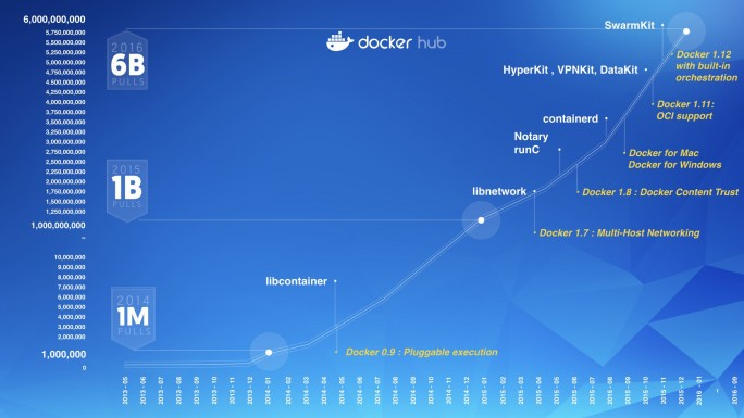 Deutliches Wachstum der Zugriff auf Docker Hub. (Bild: Docker)