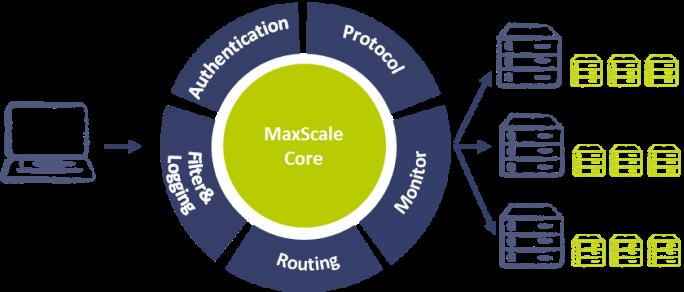 MaxScale entkoppelt die Administration von den Kernfunktionen der Datenbank. (Bild: MariaDB Corporation)