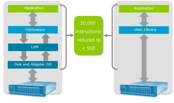 Neo4j lässt sich dank der CAPI-Technologie von IBMs POWER8-Prozessoren deutlich schneller als auf vergleichbaren, Flash-basierten Intel-Systemen betreiben. (Bild: Neo Technology)