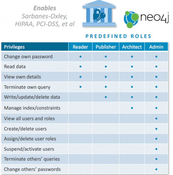 Neue Features in Neo4j 3.1. (Bild: Neo Technology)