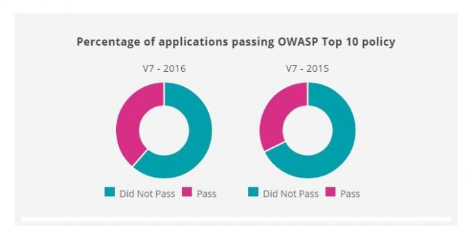 Nur ein kleiner Teil aller Anwendungen entspricht Sicherheitsstandards wie OWASP. (Bild: Veracode)