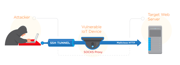 Kleine Helfer für Hacker. Akamai analysiert die Architektur eines Angriffs über IoT. (Bild: Akamai)