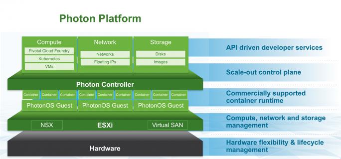 Die Struktur der neuen Phton Platform bietet unter anderem auch die Container-Technologie Kubernetes als On-Demand-Service. (Bild: VMware)