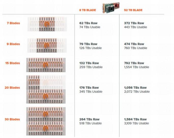 Voraussichtliche Strukturierung der FlashBlade-Reihe beim Start der allgemeinen Verfügbarkeit Anfang 2017. (Screenshot: silicon.de)