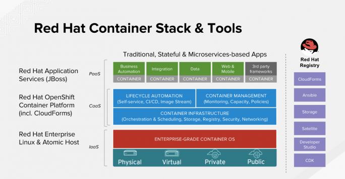 Die Red Hat Mobile Application Platform wurde jetzt auch in die OpenShift Container Platform integriert. (Bild: Red Hat)