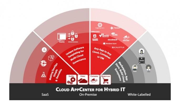 UForge (Grafik: Fujitsu)