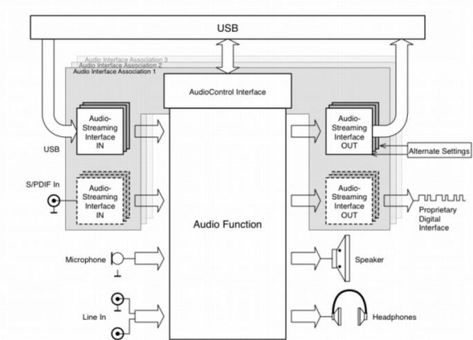 Das USB Implementers Forum hat die offiziell als Spezifikation für USB Audio Device Class 3.0 bezeichnete Standardisierung für die Audioübertragung über USB-Schnittstellen vom Typ-C veröffentlicht. (Grafik: USB Implementers Forum)