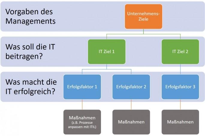 Werkzeuge wie ITIL ersetzen keine klare Zielsetzung (Grafik: Martin Beims)