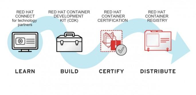 Die Bereitstellung zertifizierter, vertrauenswürdiger Container über das Container-Ecosystem von Red Hat ist ein zentraler Baustein der umfassenden Strategie von Red Hat rund um Linux-Container. (Quelle: Red Hat)