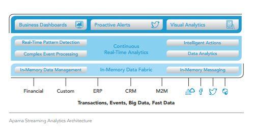 Die Apama Community Edition bietet die gleichen Grundfunktionalitäten wie das kommerzielle Produkt. (Bild: Software AG)