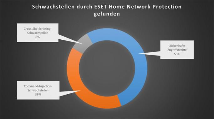 ESET Home Network Protection hat auch zahlreiche Software-Schwachstellen in Routern gefunden. (Bild: ESET)