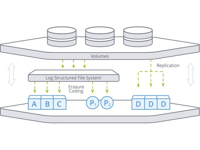 Die Architektur von Acronis Cloud-Raid. (Bild: Acronis)
